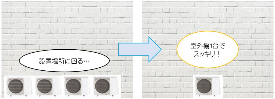 室外機のスペースを確保しやすい事がわかる画像