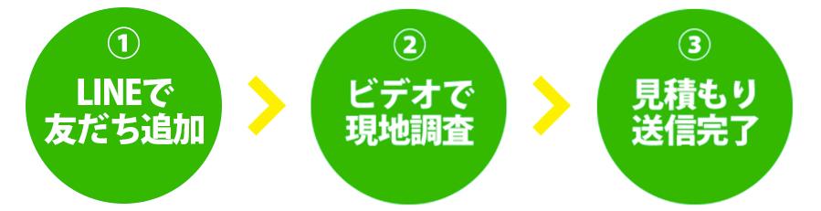 エアコン総本店LINE見積 簡単3ステップ LINEで友達追加、ビデオで現地調査、見積送信完了