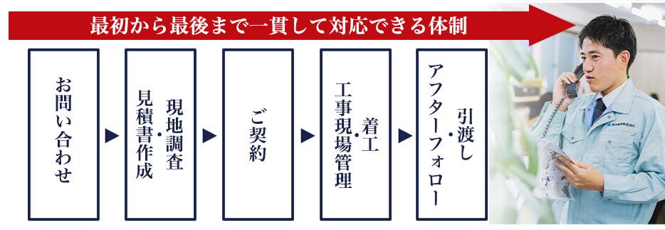 エアコン総本店の業務用エアコン取付サービスが専任制であるメリットを図で表現